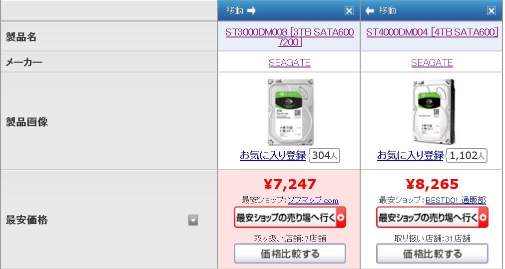 新旧HDD価格比較表