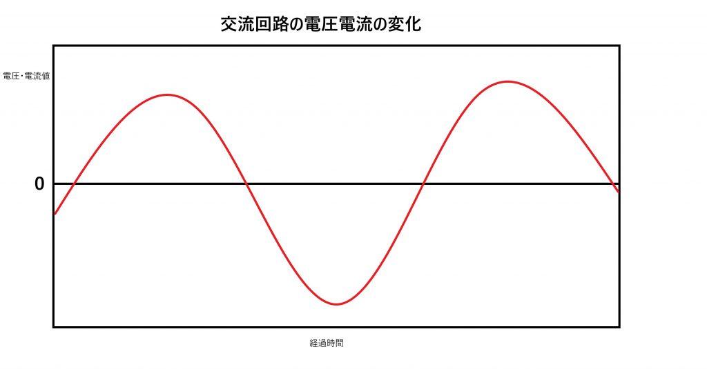 交流回路の電圧電流の変化