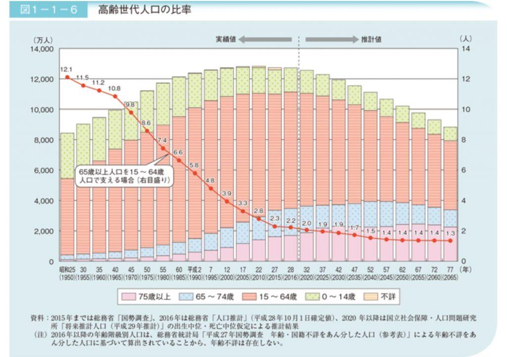 高齢世代の人口比率