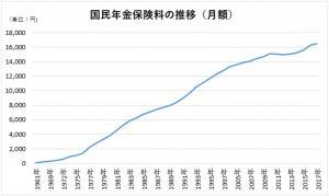国民保険料グラフ