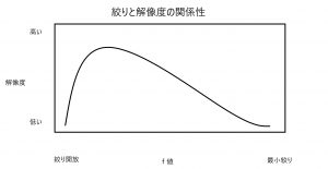絞りと解像度の関係グラフ