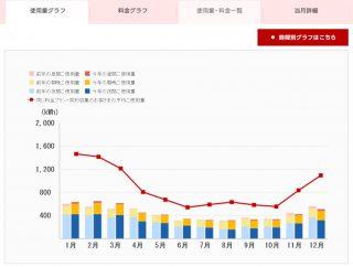 東京電力電気家計簿、電気使用量グラフ