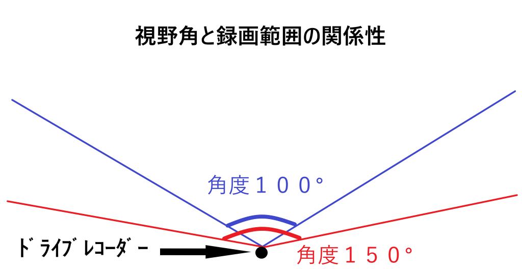 視野角と録画範囲の関係性