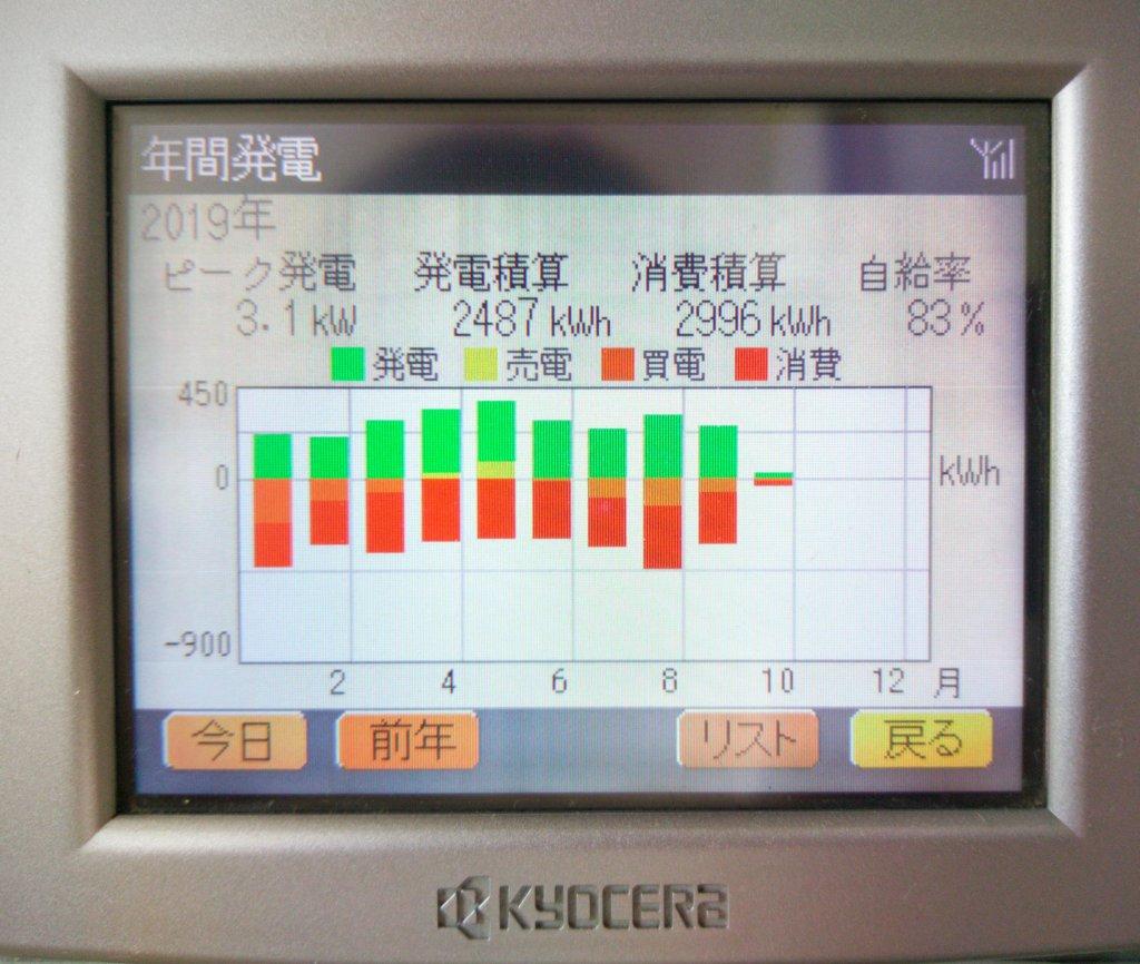 発電モニター2019年間自給率表示