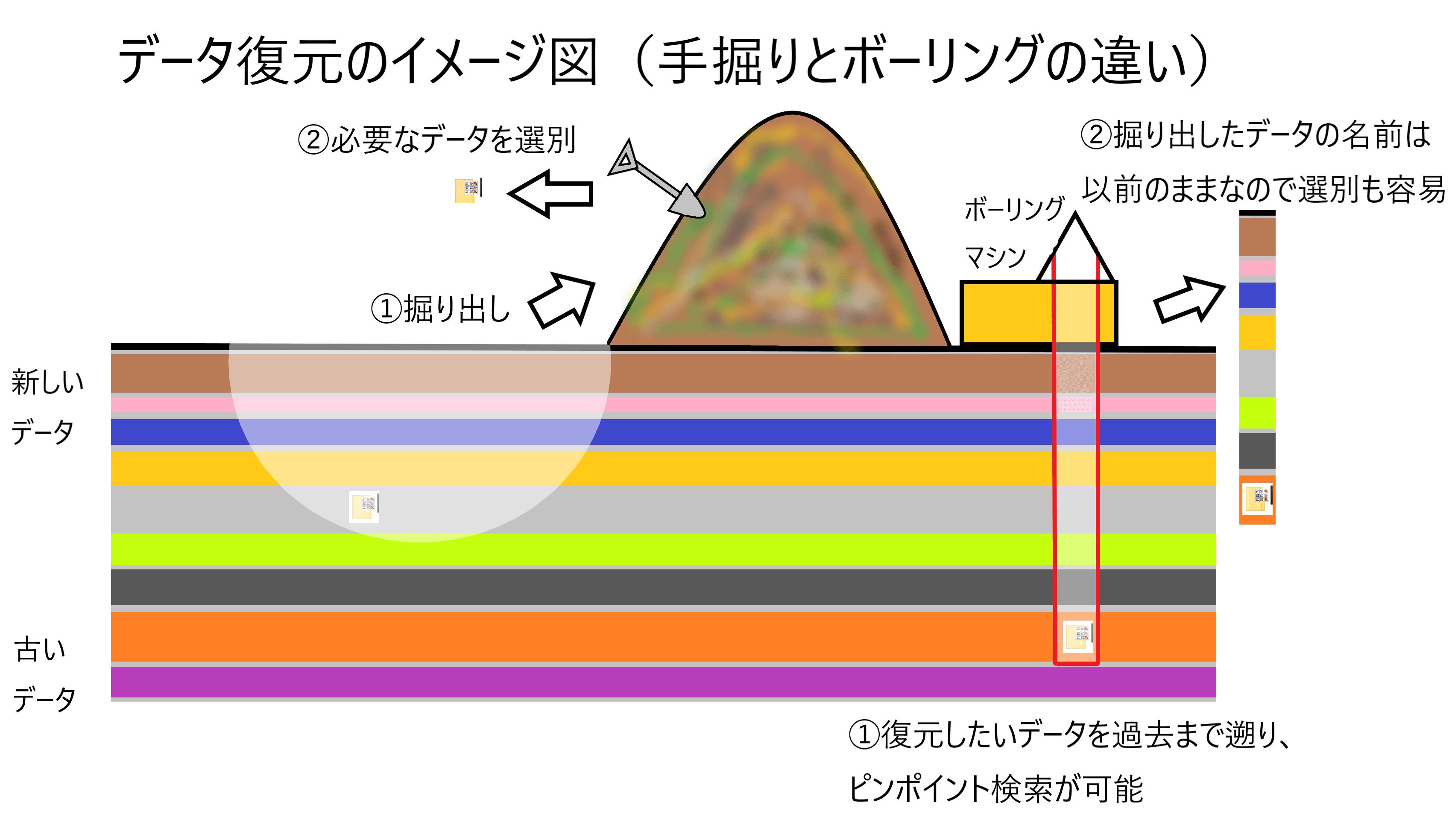 データ復元のイメージ(手掘りとボーリングの違い)