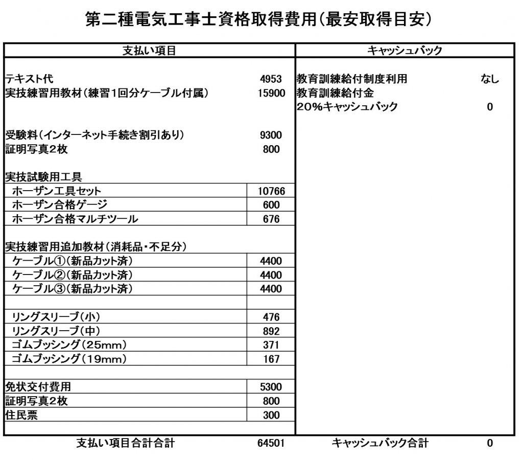 第二種電気工事士資格取得費用(最安取得目安)