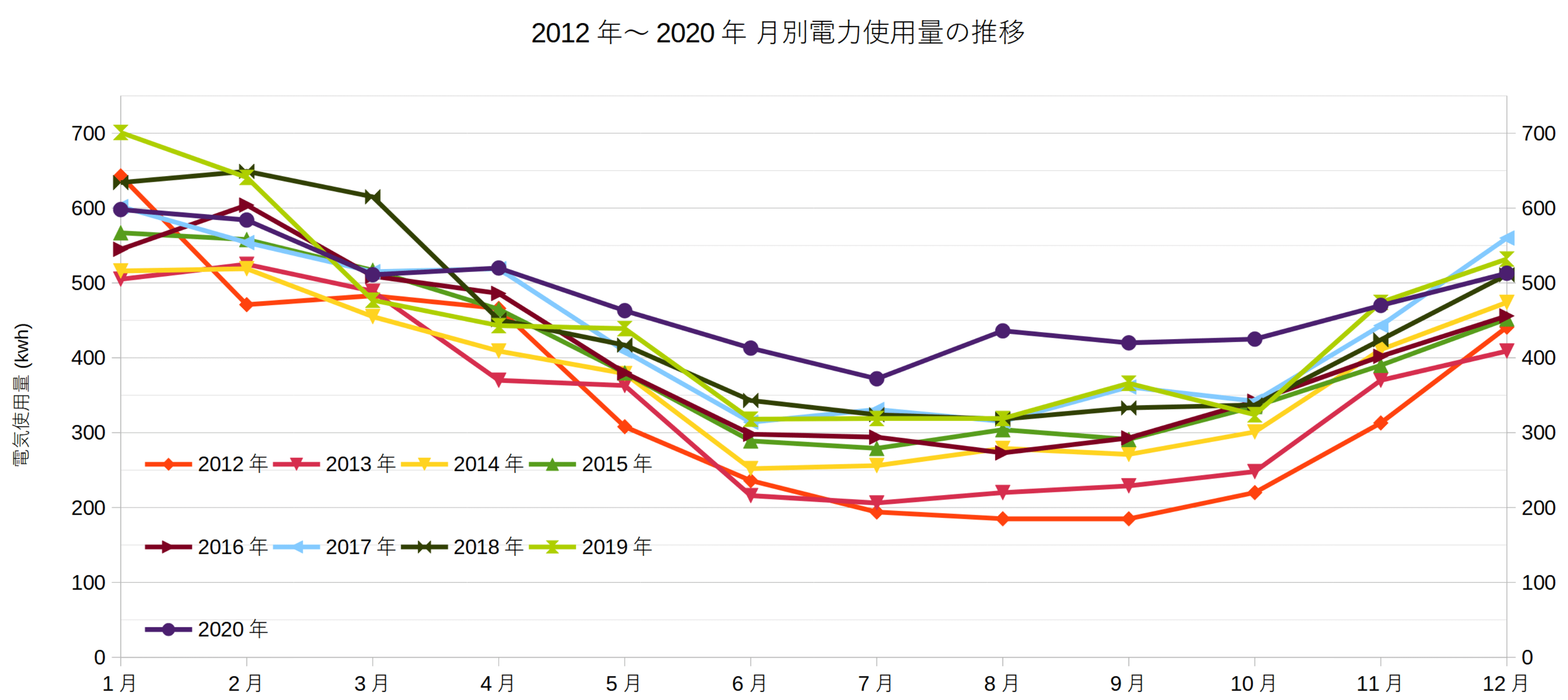 2012年~2020年 月別電力使用量の推移