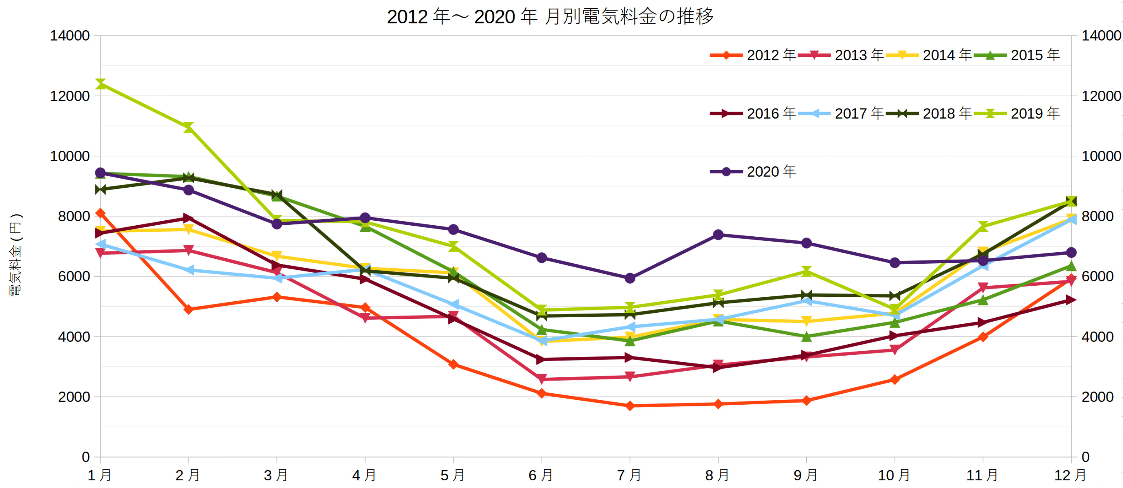 2012年~2020年 月別電気料金の推移