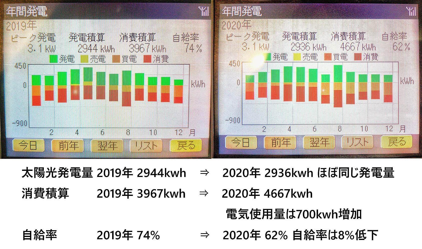 発電実績2020年vs 2019年(比較)