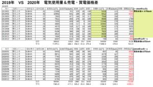 2019年 vs 2020年 電気使用量&売電・買電価格差