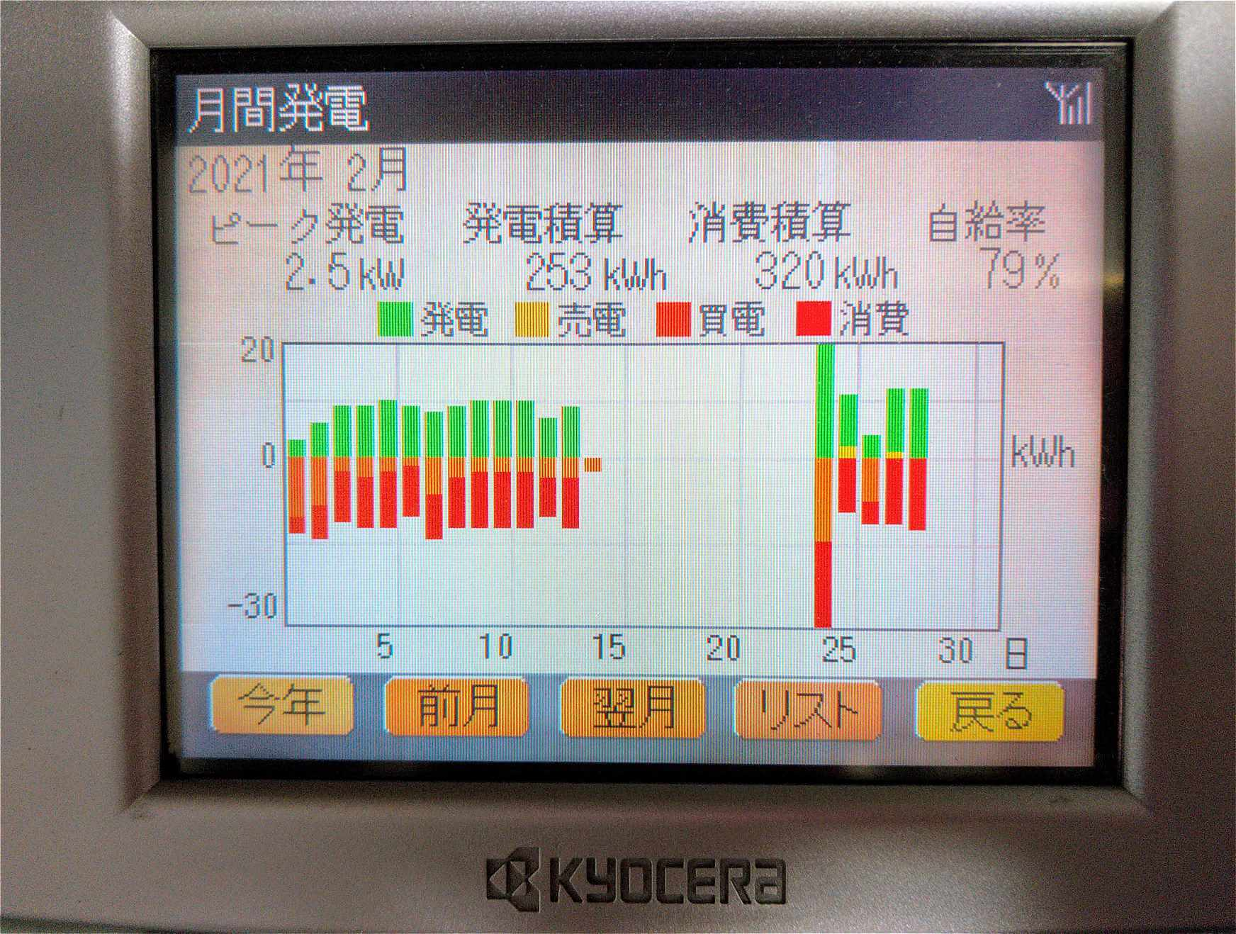 発電モニター復旧後の2月発電・消費実績