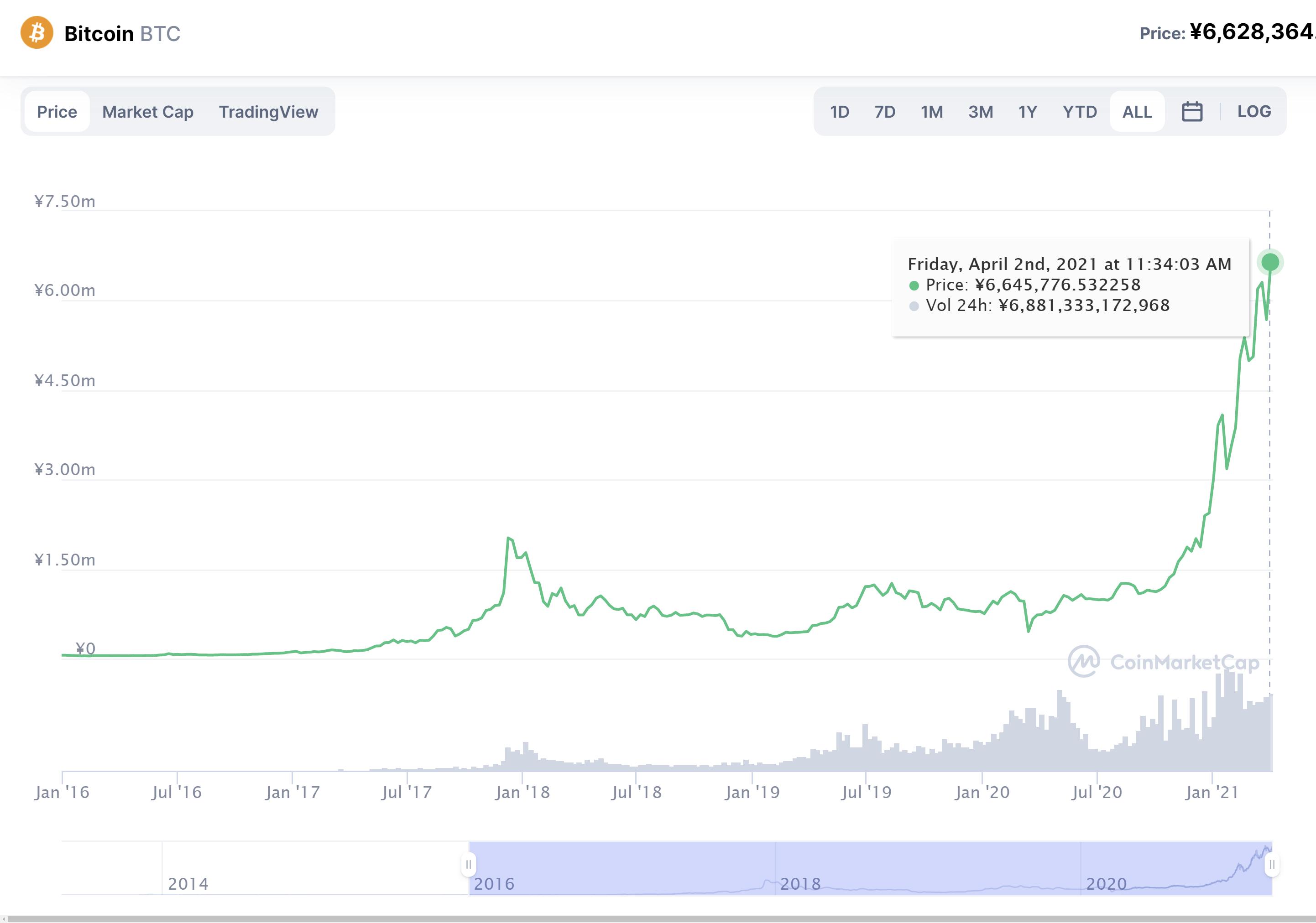 ビットコイン価格推移(2016年~)